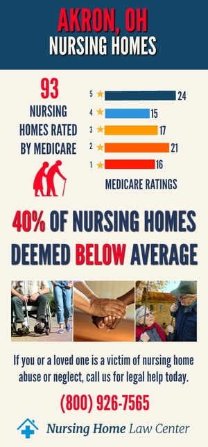 Akron Ohio Nursing Homes Ratings Graph