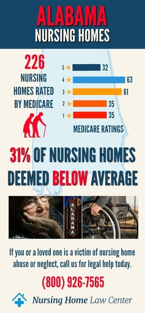Alabama Nursing Homes Ratings Graph