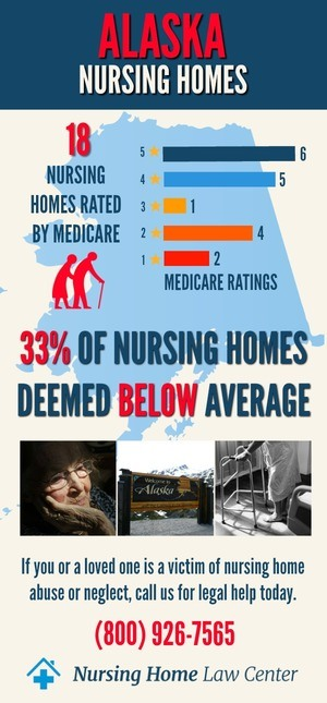 Alaska Nursing Homes Ratings Graph