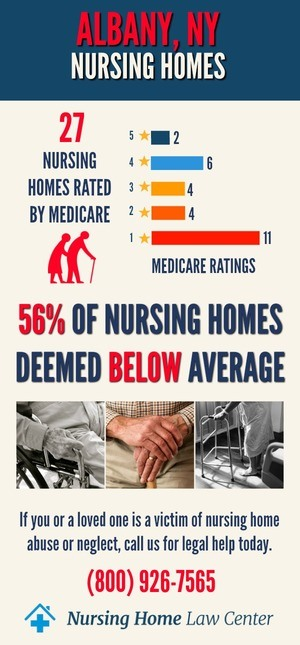 Albany NY Nursing Home Ratings Graph