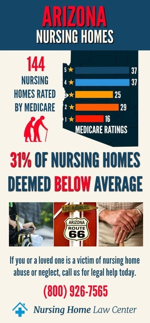 Arizona Nursing Homes Ratings Graph