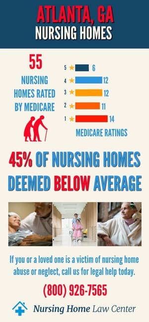 Atlanta GA Nursing Home Ratings Graph