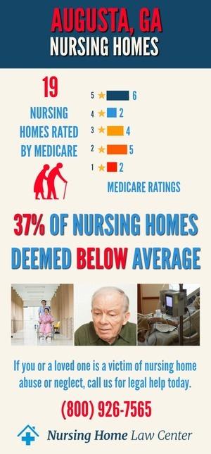 Augusta GA Nursing Home Ratings Graph