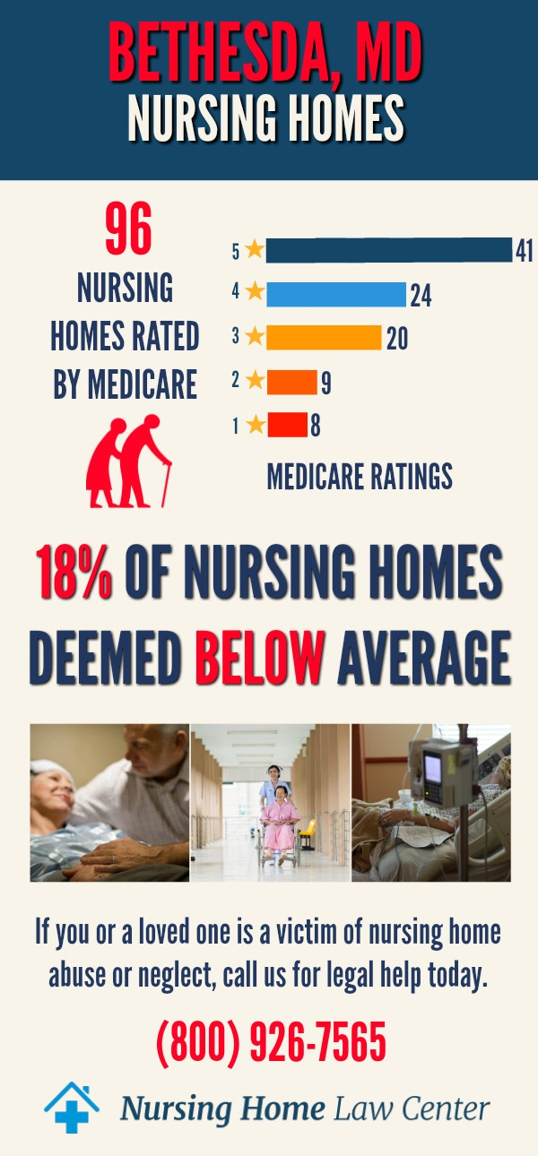 Bethesda Maryland Nursing Home Ratings Graph