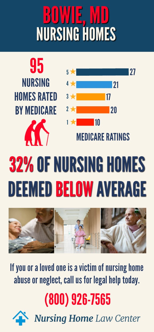 Bowie Maryland Nursing Homes Ratings Graph