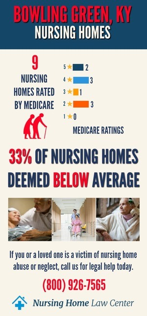 Bowling Green KY Nursing Home Ratings Graph