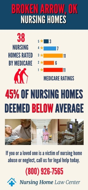Broken Arrow Oklahoma Nursing Home Ratings Graph