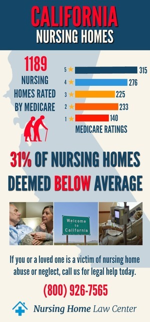 California Nursing Homes Ratings Graph