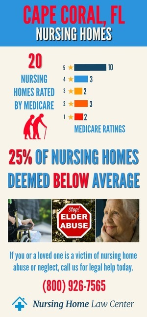 Cape Coral FL Nursing Home Ratings Graph