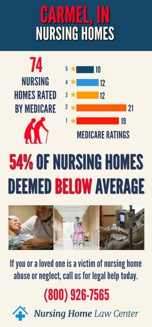 Carmel, Indiana Nursing Home Ratings Graph