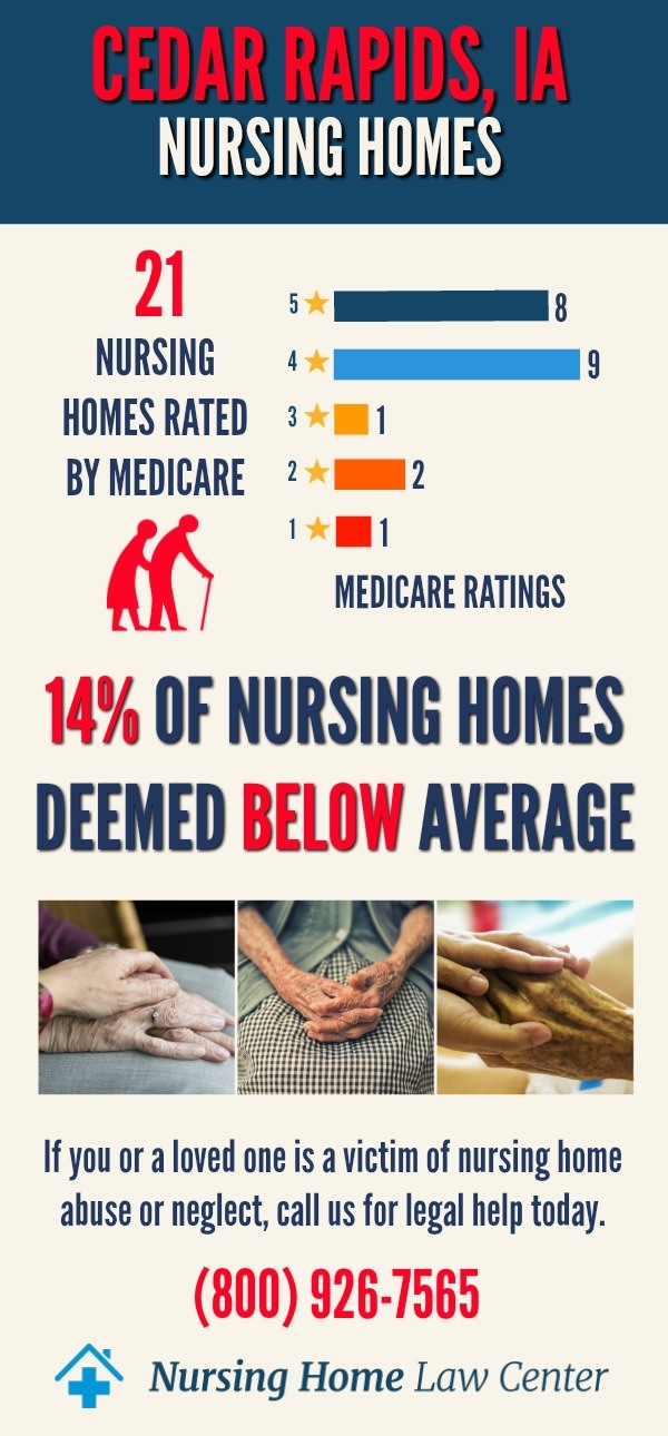 Cedar Rapids IA Nursing Home Ratings Graph
