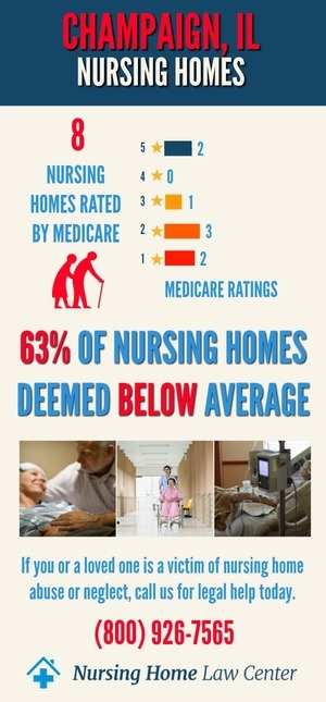 Champaign IL Nursing Home Ratings Graph