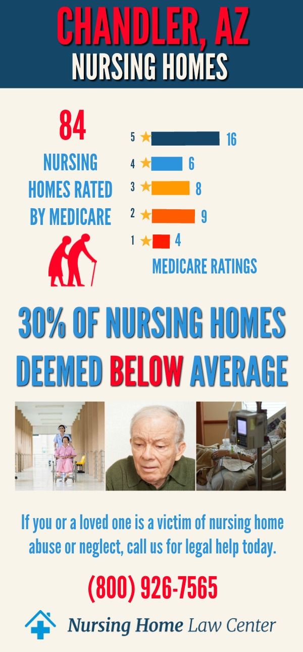 Chandler, AZ Nursing Home Ratings Graph