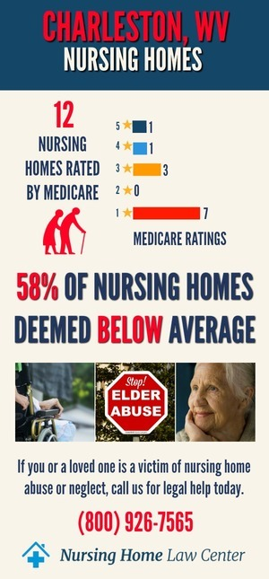 Charleston, WV Nursing Homes Ratings Graph