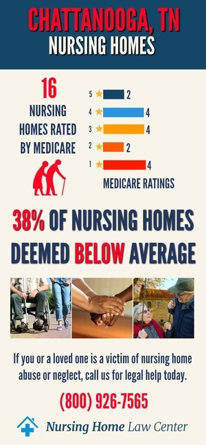 Chattanooga TN Nursing Home Ratings Graph