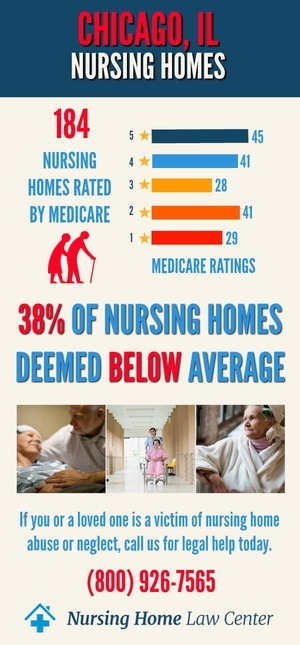 Chicago IL Nursing Home Ratings Graph