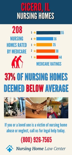 Cicero IL Nursing Home Ratings Graphs