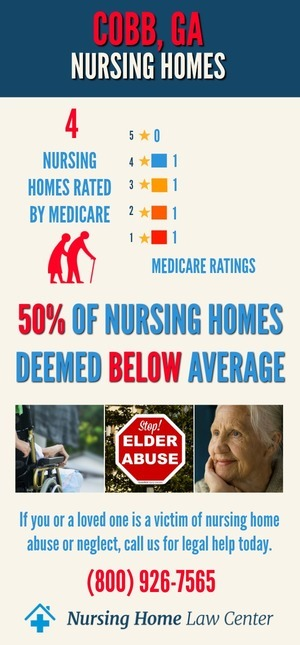 Cobb GA Nursing Home Ratings Graph