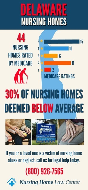 Delaware Nursing Homes Ratings Graph