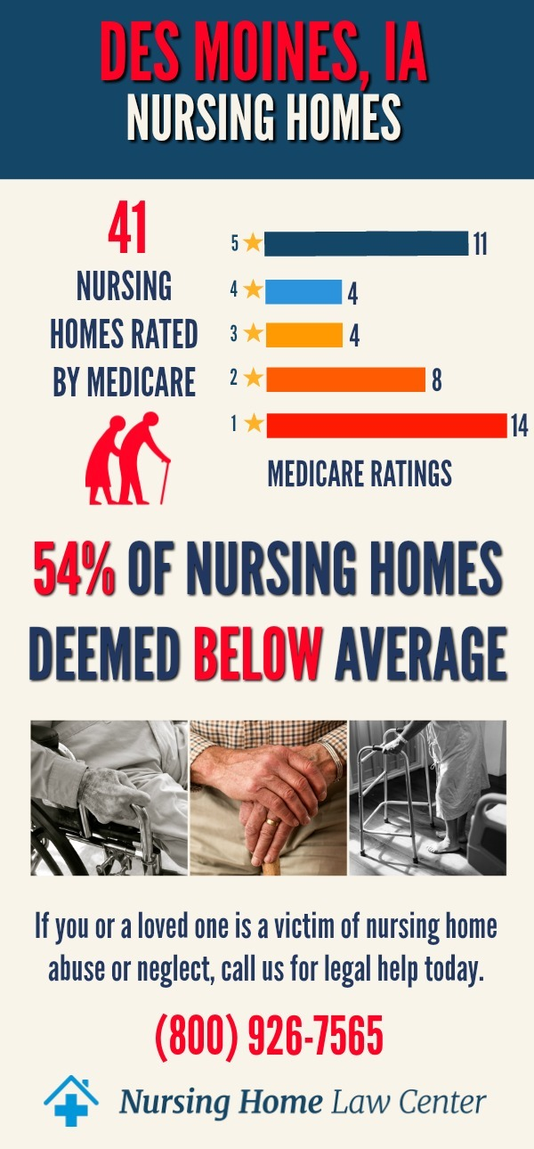 Des Moines IA Nursing Home Ratings Graph