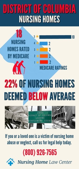 District of Columbia Nursing Home Ratings Graph