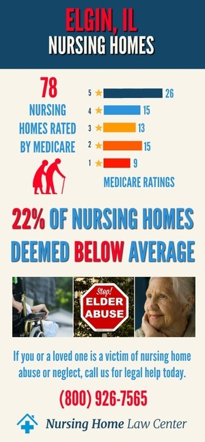 Elgin IL Nursing Home Ratings Graph