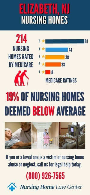 Elizabeth NJ Nursing Home Ratings Grapg