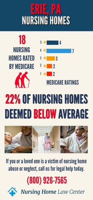 Erie PA Nursing Home Ratings Graph