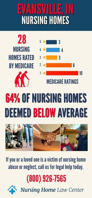 Evansville, IN Nursing Home Ratings Graph