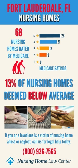 Fort Lauderdale FL Nursing Home Ratings Graph