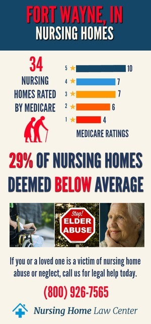Fort Wayne, IN Nursing Home Ratings Graph