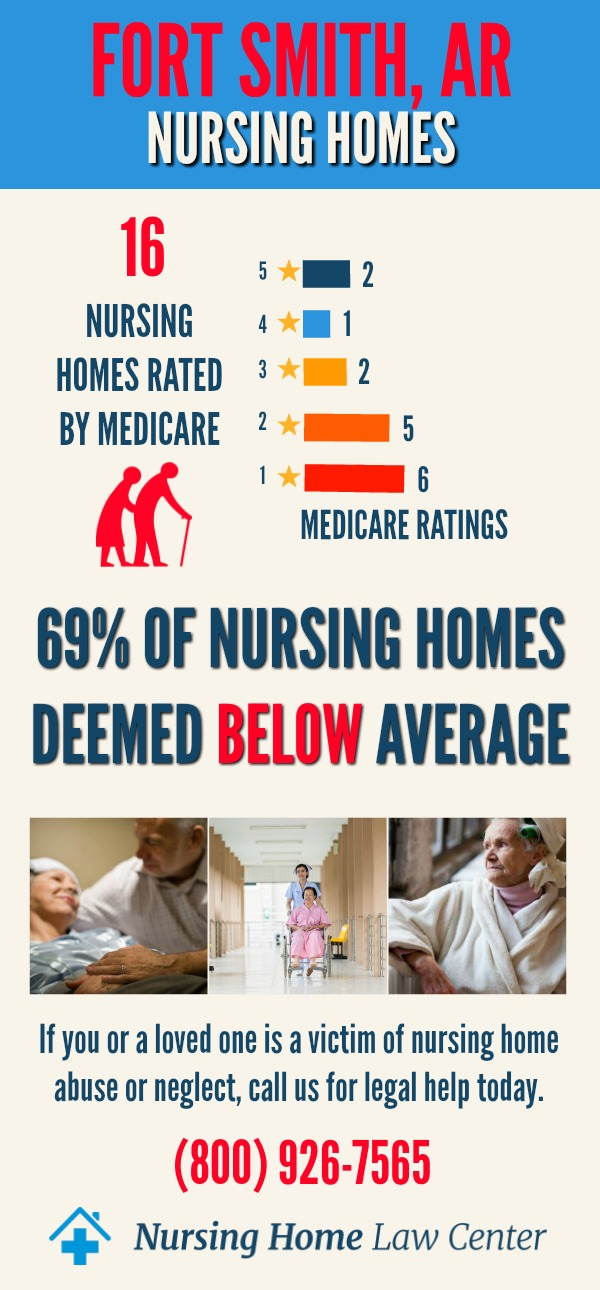 Fort Smith, AR Nursing Home Ratings Graph