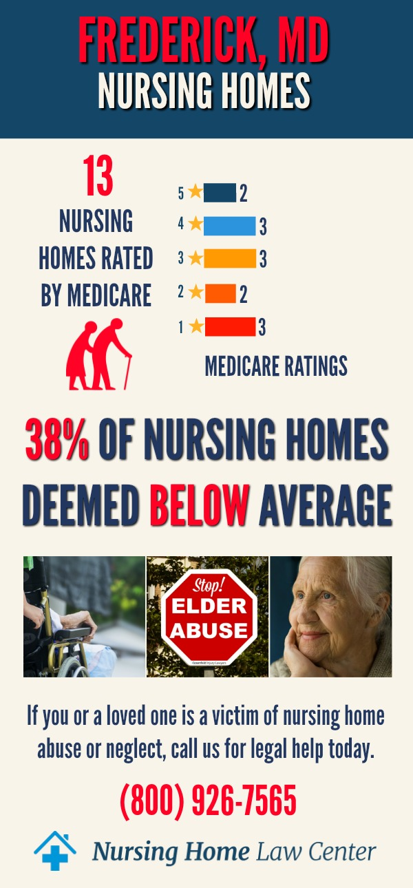 Frederick Maryland Nursing Home Ratings Graph