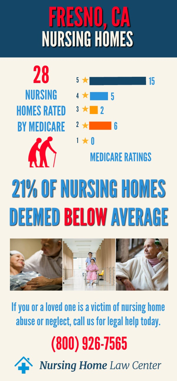 Fresno, CA Nursing Home Ratings Graph