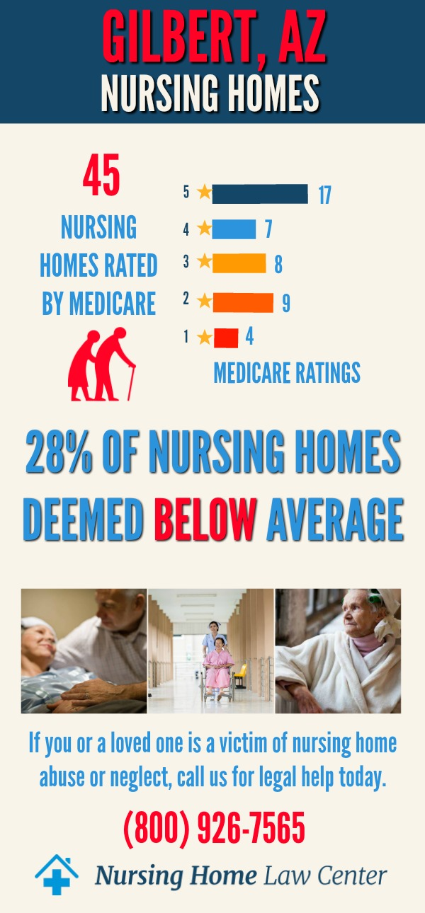 Gilbert, AZ Nursing Home Ratings Graph