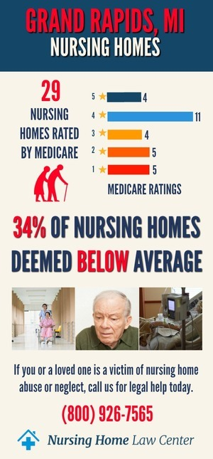 Grand Rapids, MI Nursing Home Ratings Graph