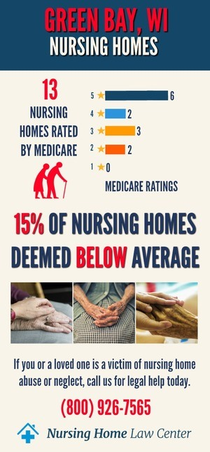 Green Bay WI Nursing Home Ratings Graph