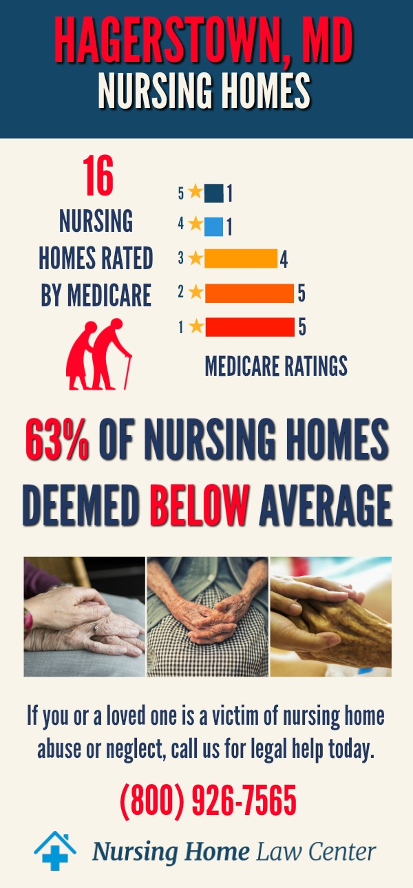 Hagerstown Maryland Nursing Home Ratings Graph