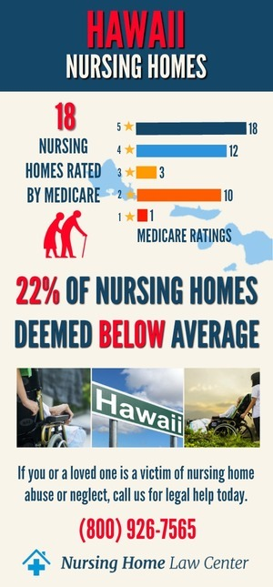 Hawaii Nursing Homes Ratings Graph