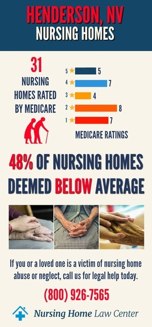 Henderson Nevada Nursing Home Ratings Graph