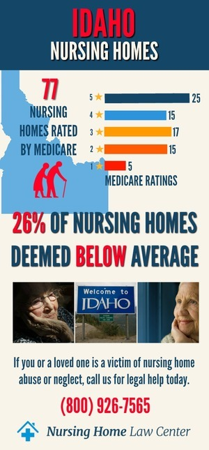 Idaho Nursing Homes Ratings Graph