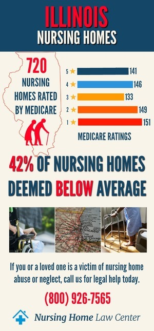 Illinois Nursing Homes Ratings Graph