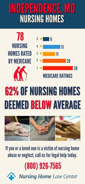 Independence MO Nursing Home Ratings Graph