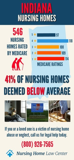 Indiana Nursing Homes Ratings Graphs