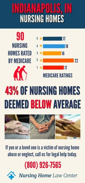 Indianapolis, IN Nursing Home Ratings Graph