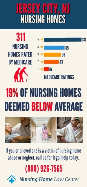 Jersey City NJ Nursing Home Ratings Graph
