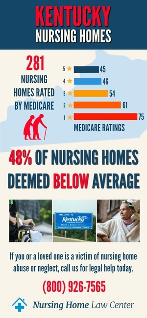 Kentucky Nursing Homes Ratings Graphs
