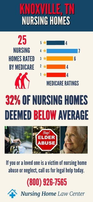 Knoxville Tennessee Nursing Home Ratings Graph