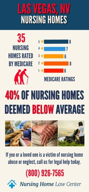Las Vegas Nevada Nursing Home Ratings Graph