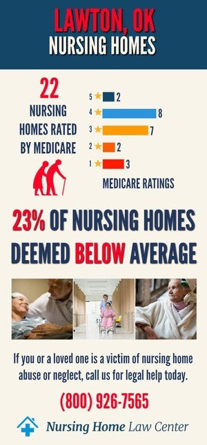 Lawton Oklahoma Nursing Home Ratings Graph